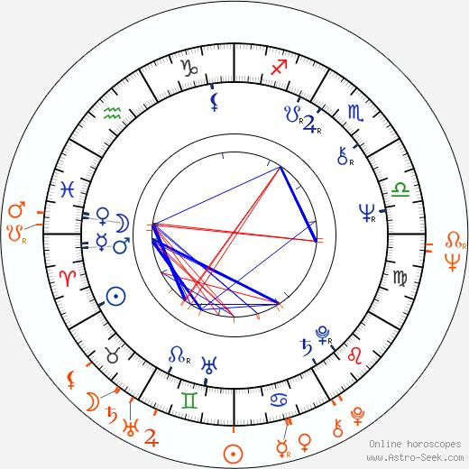Horoscope Matching, Love compatibility: Cindy Pickett and Lyman Ward