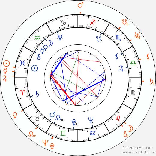 Horoscope Matching, Love compatibility: Claire Trevor and Gregory La Cava