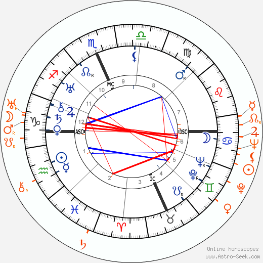 Horoscope Matching, Love compatibility: Clark Gable and Joan Harrison