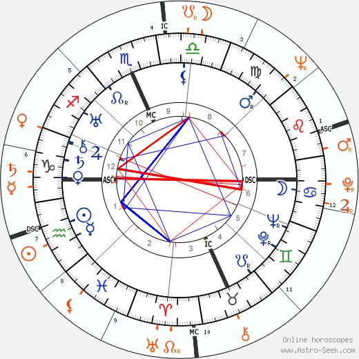 Horoscope Matching, Love compatibility: Clark Gable and Mamie Van Doren