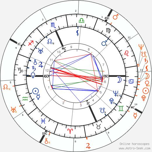 Horoscope Matching, Love compatibility: Clark Gable and Olivia de Havilland