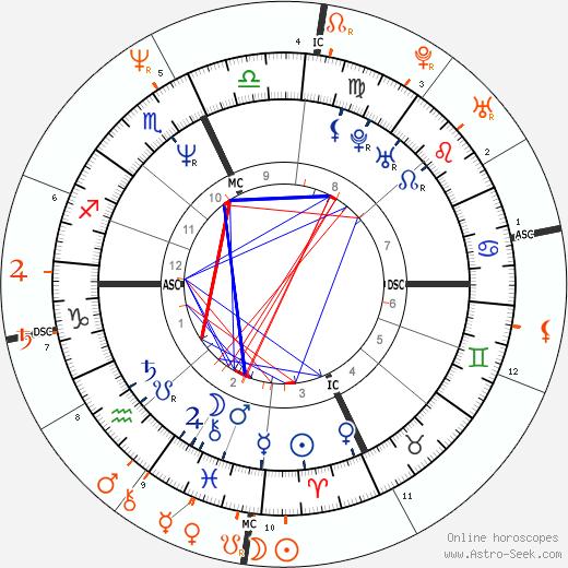 Horoscope Matching, Love compatibility: Clark Gregg and Jennifer Grey