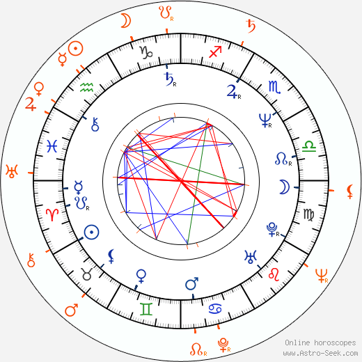 Horoscope Matching, Love compatibility: Clint Howard and Jean Speegle Howard