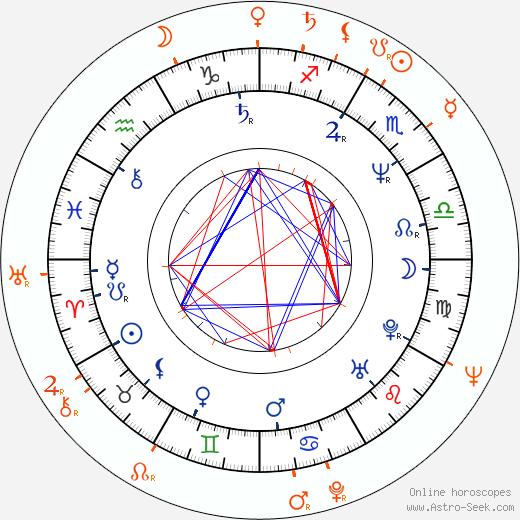 Horoscope Matching, Love compatibility: Clint Howard and Rance Howard