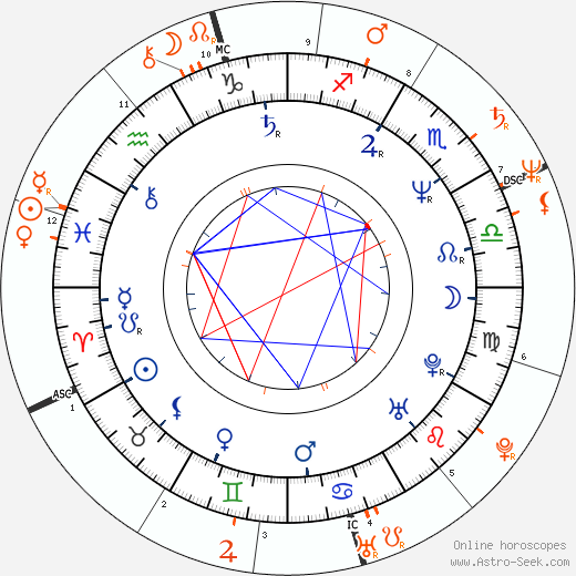 Horoscope Matching, Love compatibility: Clint Howard and Ron Howard