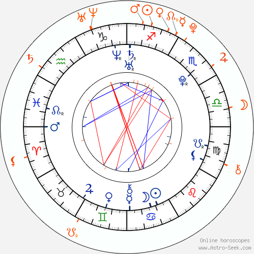 Horoscope Matching, Love compatibility: Colton Haynes and AnnaSophia Robb