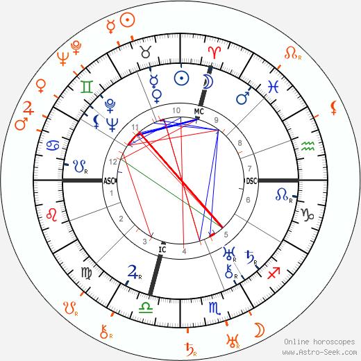 Horoscope Matching, Love compatibility: Constance Talmadge and Richard Barthelmess