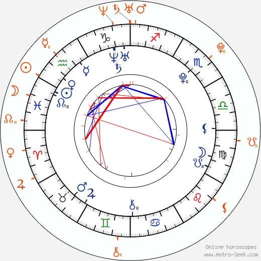 Horoscope Matching, Love compatibility: Corbin Bleu and Maiara Walsh