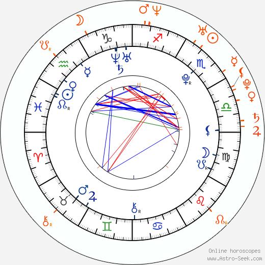 Horoscope Matching, Love compatibility: Corbin Bleu and Monique Coleman