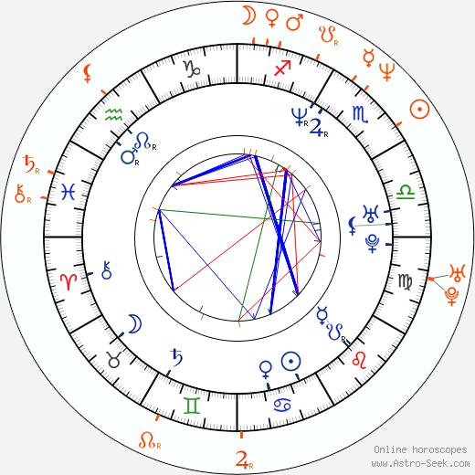 Horoscope Matching, Love compatibility: Corey Feldman and Jami Gertz