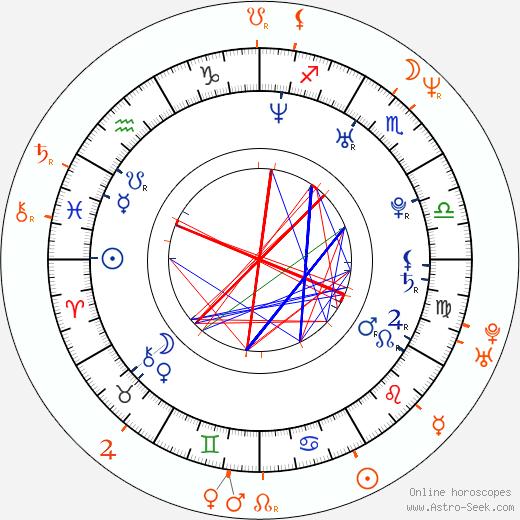 Horoscope Matching, Love compatibility: Corina Taylor and Evan Stone