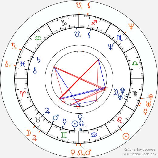Horoscope Matching, Love compatibility: Courteney Cox and Adam Duritz
