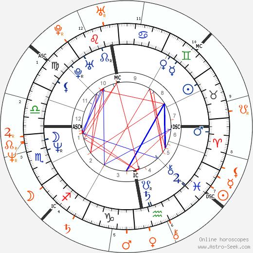 Horoscope Matching, Love compatibility: Craig Ferguson and Sharon Stone