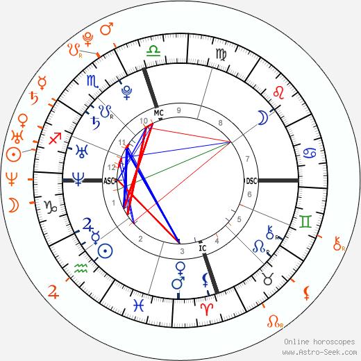 Horoscope Matching, Love compatibility: Cristiano Ronaldo and Alice Goodwin