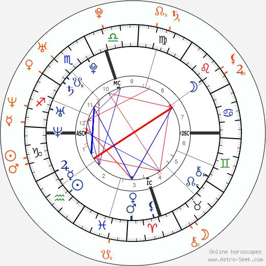 Horoscope Matching, Love compatibility: Cristiano Ronaldo and Bipasha Basu