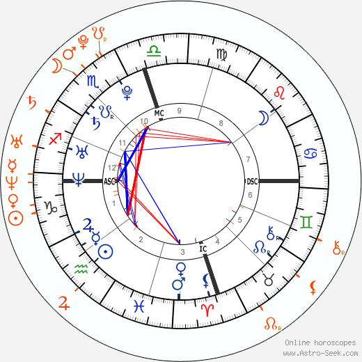Horoscope Matching, Love compatibility: Cristiano Ronaldo and Irina Shayk