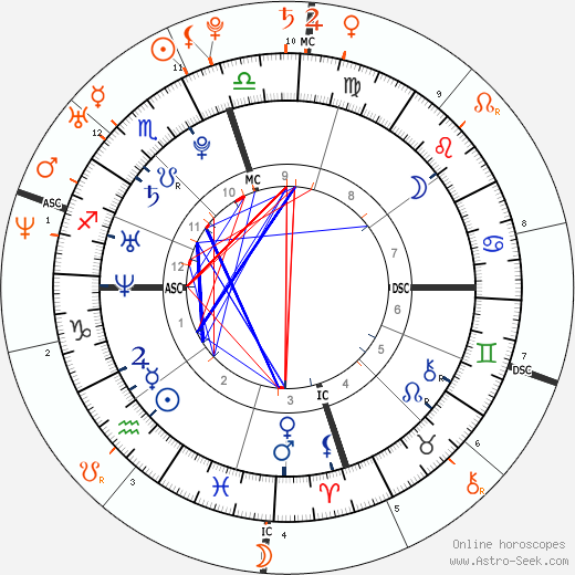 Horoscope Matching, Love compatibility: Cristiano Ronaldo and Kim Kardashian