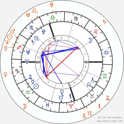 Horoscope Matching, Love compatibility: Cristiano Ronaldo and Merche Romero