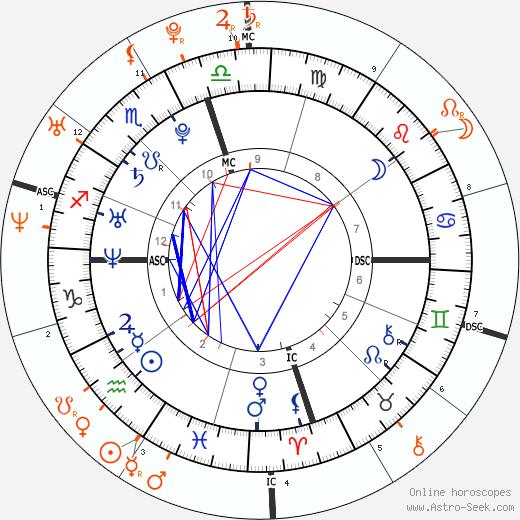 Horoscope Matching, Love compatibility: Cristiano Ronaldo and Paris Hilton