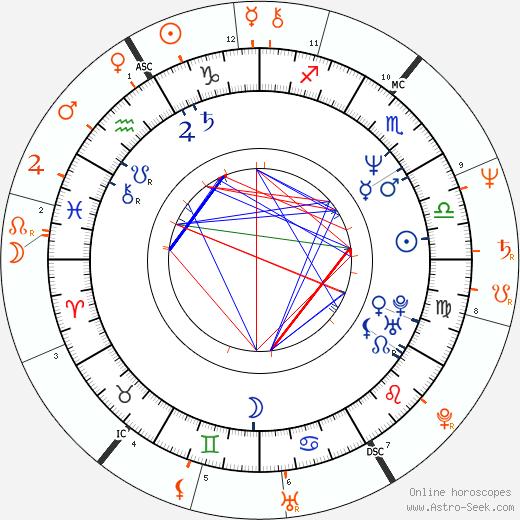 Horoscope Matching, Love compatibility: Crystal Bernard and Rush Limbaugh