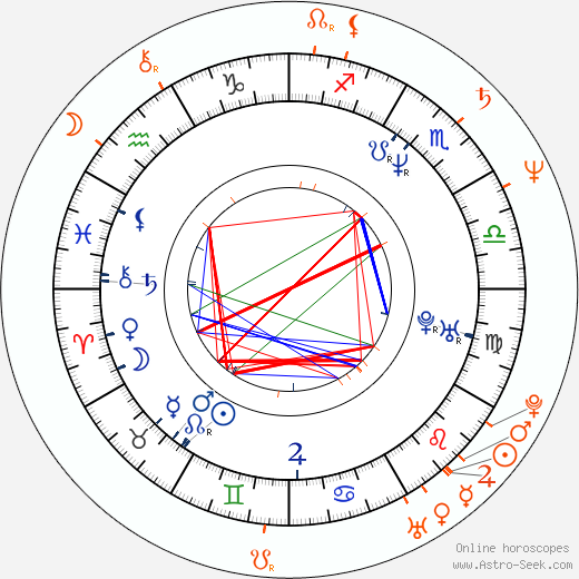 Horoscope Matching, Love compatibility: Cynda Williams and Billy Bob Thornton