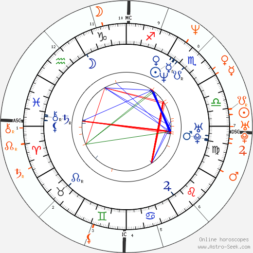 Horoscope Matching, Love compatibility: Daisy Fuentes and Matt Goss