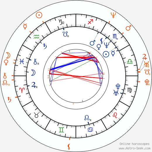 Horoscope Matching, Love compatibility: Damian Chapa and Karina Lombard