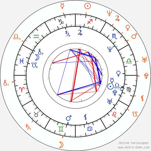 Horoscope Matching, Love compatibility: Damon Wayans and Regina Hall