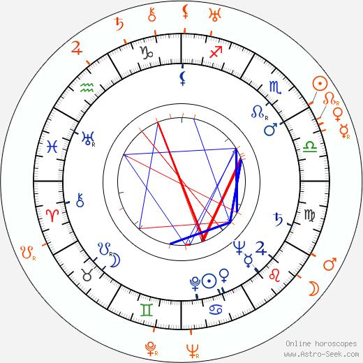 Horoscope Matching, Love compatibility: Dana Medřická and Václav Vydra Jr.