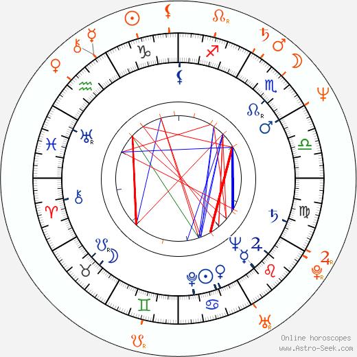 Horoscope Matching, Love compatibility: Dana Medřická and Václav Vydra nejml.