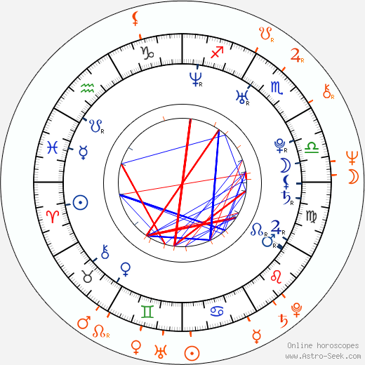 Horoscope Matching, Love compatibility: Daniel Bambas and Ladislav Bambas