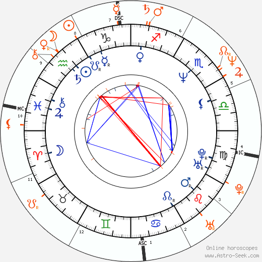 Horoscope Matching, Love compatibility: Daphne Ashbrook and Lorenzo Lamas