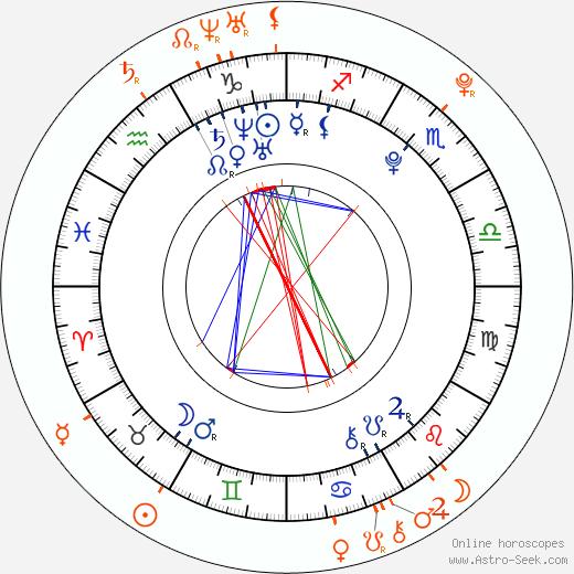 Horoscope Matching, Love compatibility: David Archuleta and Jordan Pruitt