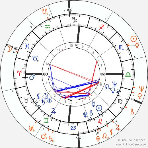 Horoscope Matching, Love compatibility: David Crosby and Joni Mitchell