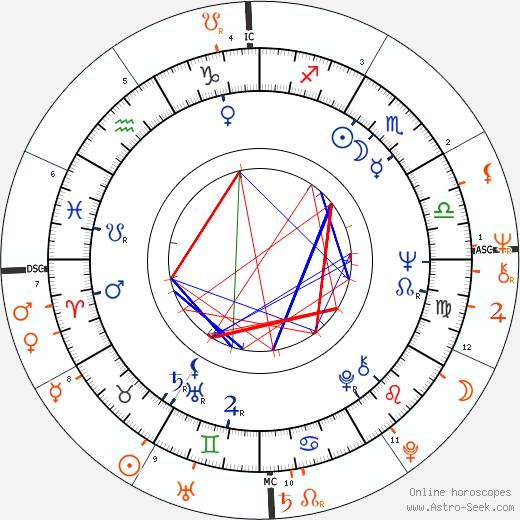 Horoscope Matching, Love compatibility: David Hemmings and Alana Stewart