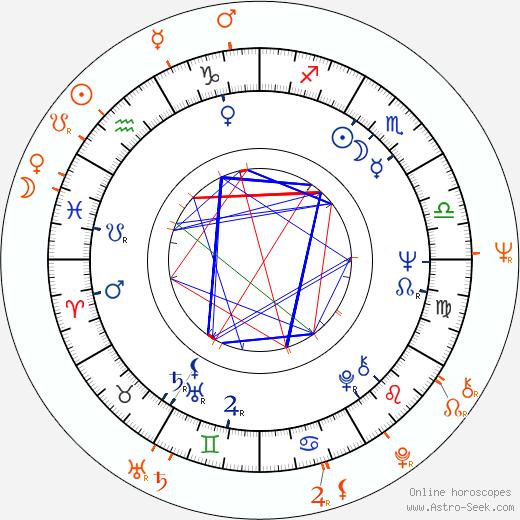 Horoscope Matching, Love compatibility: David Hemmings and Gayle Hunnicutt