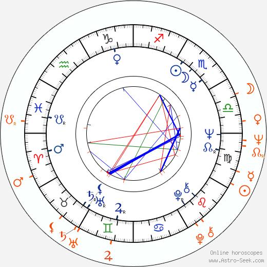 Horoscope Matching, Love compatibility: David Hemmings and Jane Merrow
