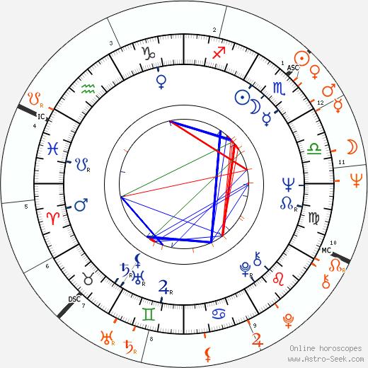 Horoscope Matching, Love compatibility: David Hemmings and Jean Shrimpton