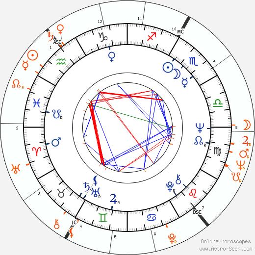 Horoscope Matching, Love compatibility: David Hemmings and Kim Novak