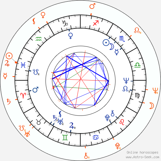 Horoscope Matching, Love compatibility: David Hemmings and Samantha Eggar