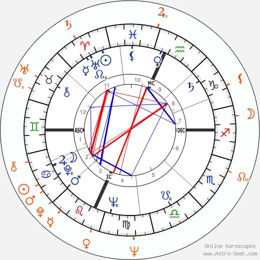 Horoscope Matching, Love compatibility: David Janssen and Tura Satana