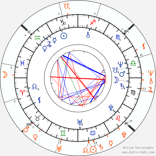 Horoscope Matching, Love compatibility: David Johansen and Debbie Harry