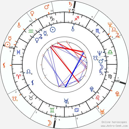 Horoscope Matching, Love compatibility: David Johansen and Nancy Spungen