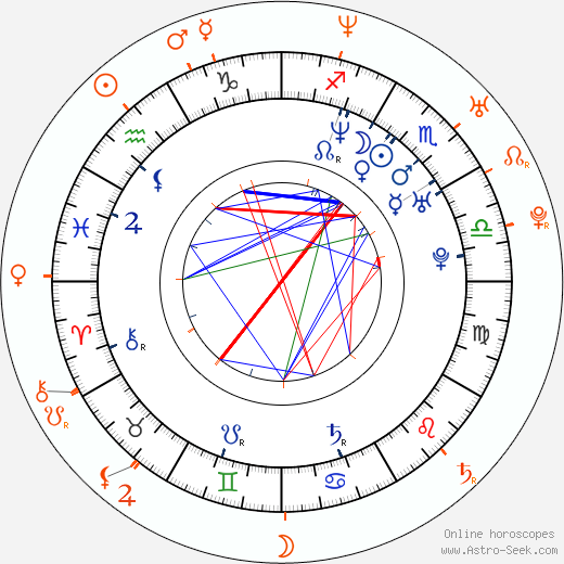 Horoscope Matching, Love compatibility: David Moscow and Kerry Washington