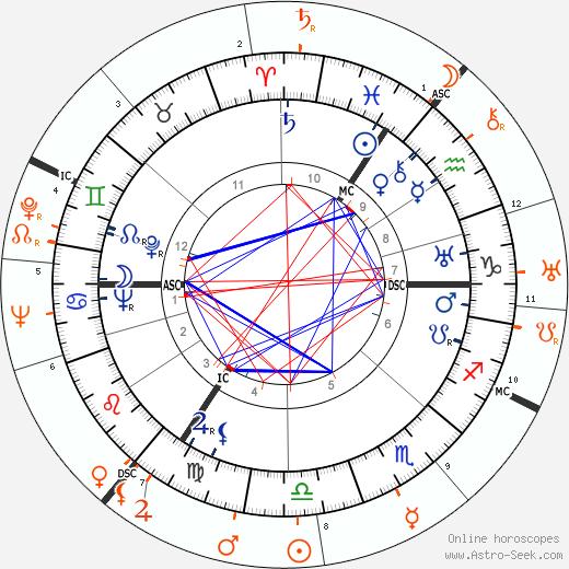 Horoscope Matching, Love compatibility: David Niven and Carole Lombard