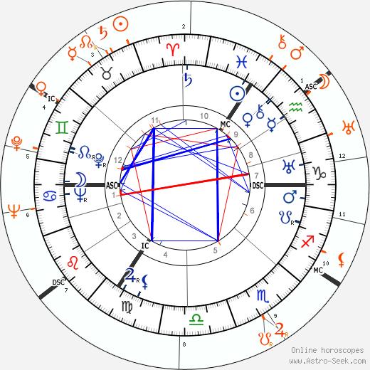 Horoscope Matching, Love compatibility: David Niven and Simone Simon