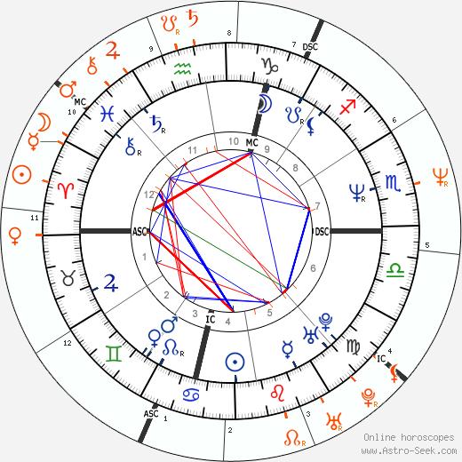 Horoscope Matching, Love compatibility: David Spade and Jennifer Rubin