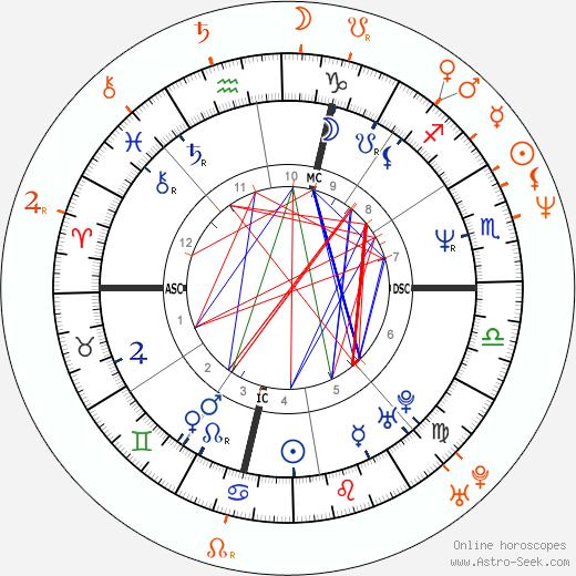 Horoscope Matching, Love compatibility: David Spade and Nicollette Sheridan