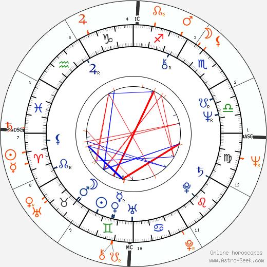 Horoscope Matching, Love compatibility: Dayle Haddon and Warren Beatty