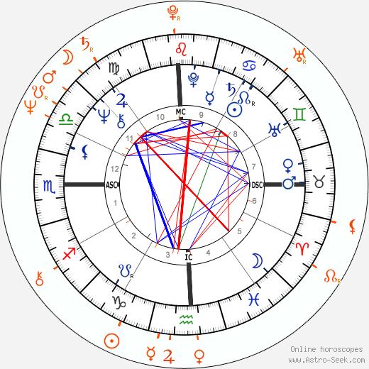 Horoscope Matching, Love compatibility: Debbie Harry and David Johansen